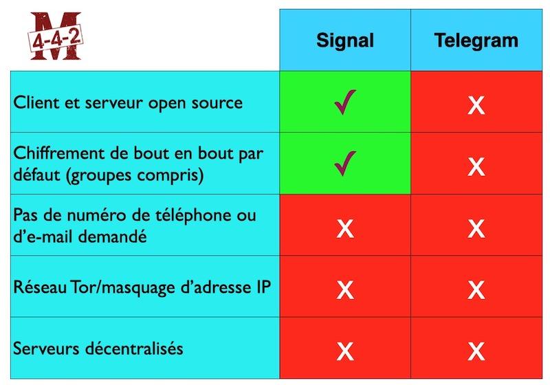 Signal et Telegram