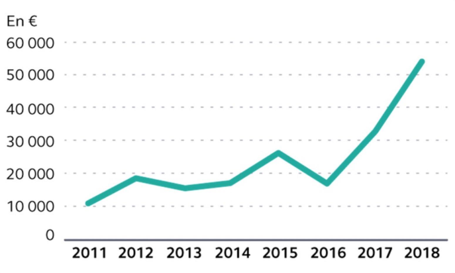 Evolution des primes au CNOM entre 2011 et 2018