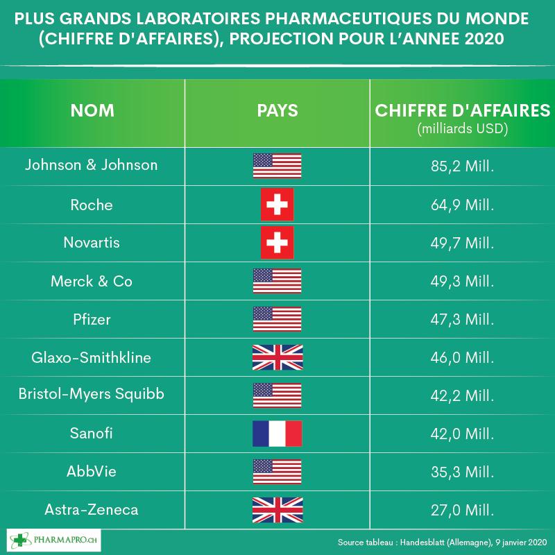 Chiffre d'affaires des laboratoires pharmaceutiques dans le monde pour 2020