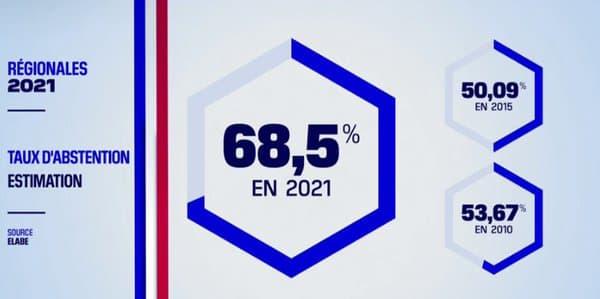 En pleine dictature, l'abstention est estimée à 68,5 % : «On est sur un effondrement de la participation démocratique»