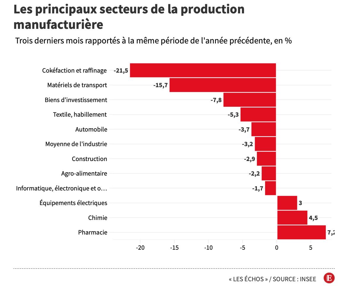 Production manufacturière 2021 France