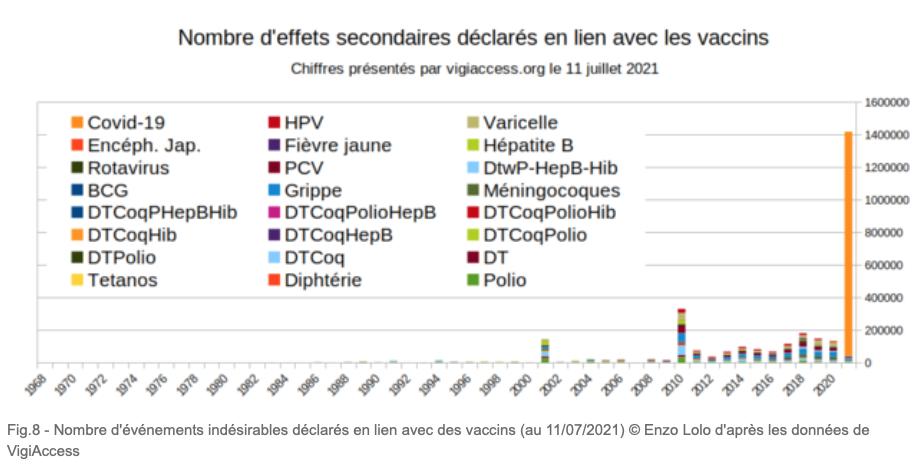 Effets secondaires des vaccins covid